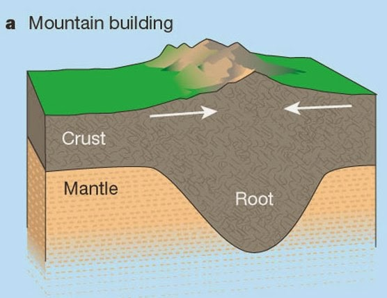 Quran Scientific Error Mountains As Pegsstakes Do Mountains Have