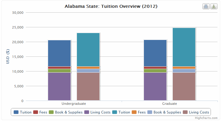 2012 Alabama State College Tuition