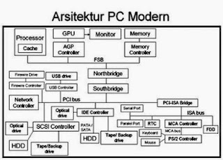 Arsitektur PC Modern dan  Komponennya