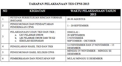 Jadwal penerimaan pelaksanaan Tes CPNS terbaru September 2013