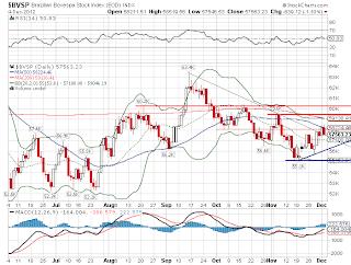Principal índice do mercado brasileiro de ações