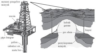 Pengeboran minyak bumi