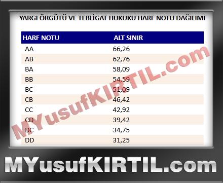 Anadolu Üniversitesi Açıköğretim Fakültesi Yargi Örgütü ve Tebligat Hukuku Dersi Harf Notu Dağılımı ( 2015 yılı )