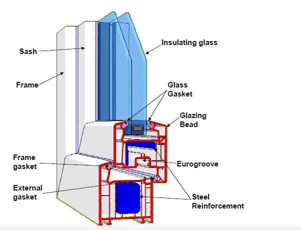 What Do Glazing Bead For Windows : Door window basics upvc windows