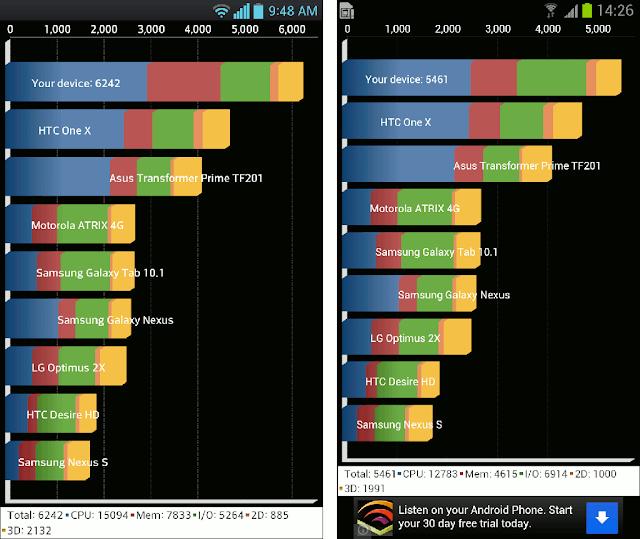 So sánh hiệu năng  của Samsung Galaxy S3 và LG Optimus G