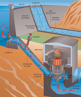 Diferencia entre Energía Hidráulica e Hidroeléctrica