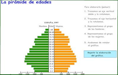 http://ntic.educacion.es/w3/recursos/secundaria/sociales/geografia/piramide.html