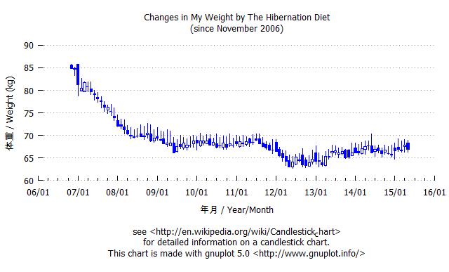 体重の推移グラフ(月足)