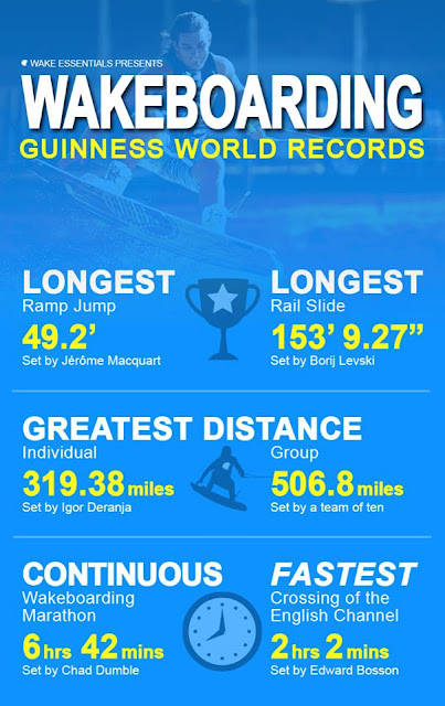 Wakeboarding World Records