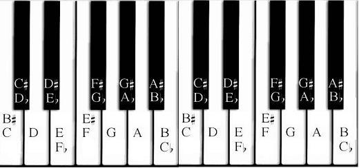 Beginner Piano Chords: October 2012