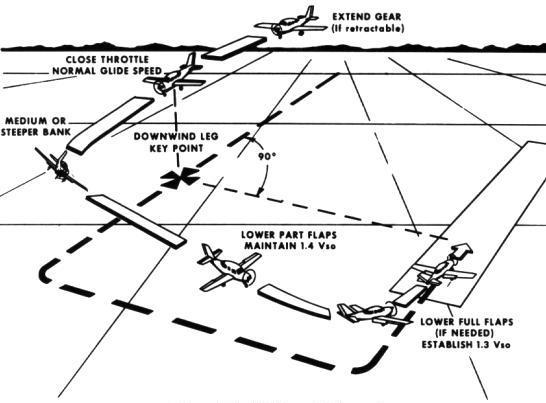 Схема захода - Заглавная