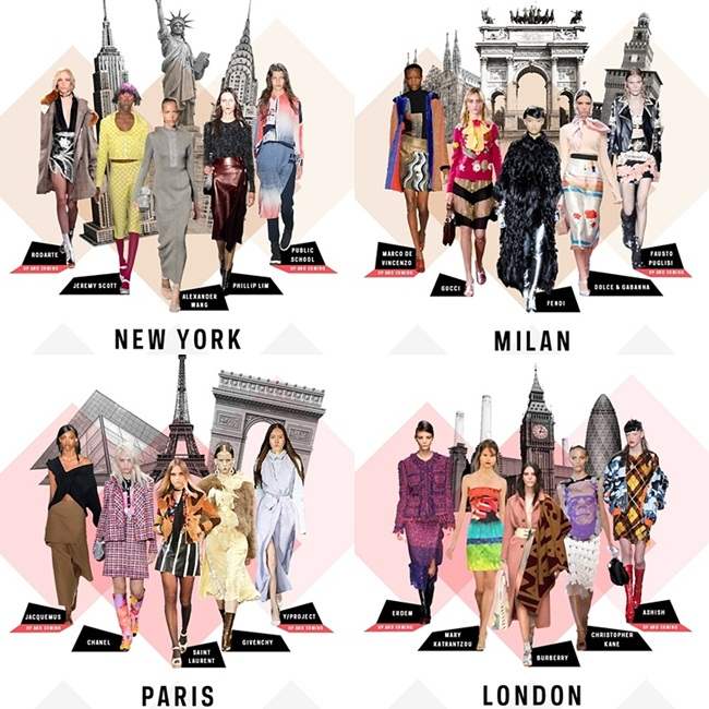 Jelena Zivanovic Instagram @lelazivanovic. Glam fab week.Quiz which fashion capital are you: New York,Milan,Paris,London?Kviz koja modna prestonica ste vi?