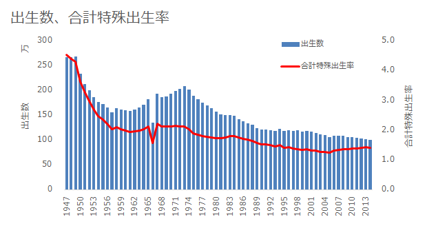 統計から見る世界: 日本の出生数と合計特殊出生率の推移(1947~2013年)