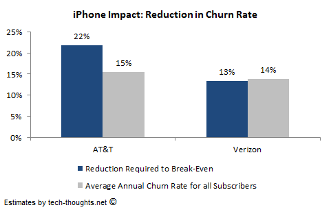 AT&amp;T Verizon iPhone Churn Reduction