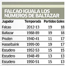 Falcao igualó el récord de Baltazar