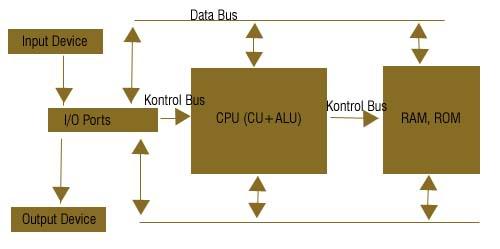 Organisasi komputer struktur dan fungsi komputer struktur dan fungsi komputer ccuart Image collections