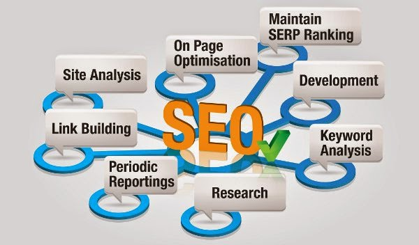 Why SEO is so important these days