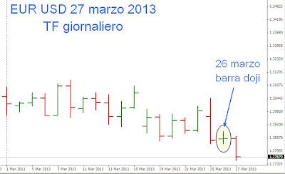 Tecniche di trading intraday su cambio euro dollaro 1
