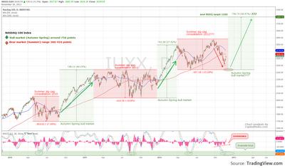 NASDAQ to turn bullish