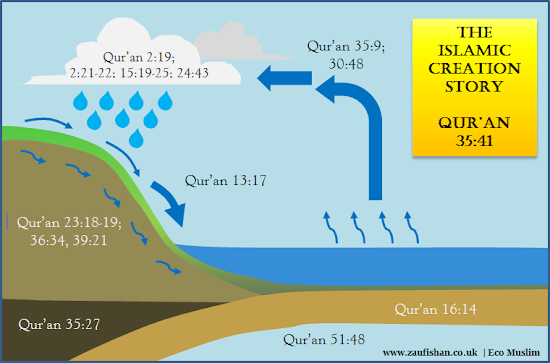 islamic quran god creation