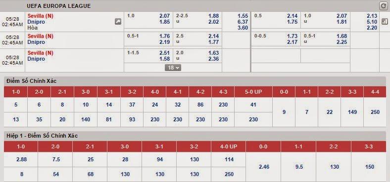 kèo bóng đá chọn lọc CK C1 Sevilla vs Dnipro