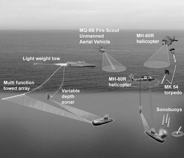 LCS Anti-Submarine Warfare Package