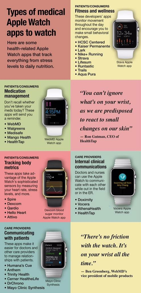 Best Health and Fitness Apple Watch Apps to Keep You Healthy (Infographic) - www.ShaanHaider.com