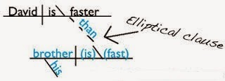materi bahasa inggris elliptical construction