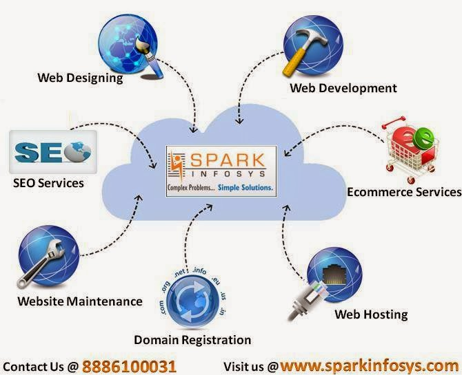 Web Development Company, Web Design Company, Web site Design Companies, Web Designing Company ,Web Designing Company