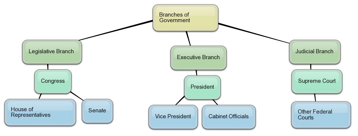 essays on the three branches of government Three branches of government – essay article shared by since the time of aristotle it has been generally agreed that political power is divisible into three broad categories.