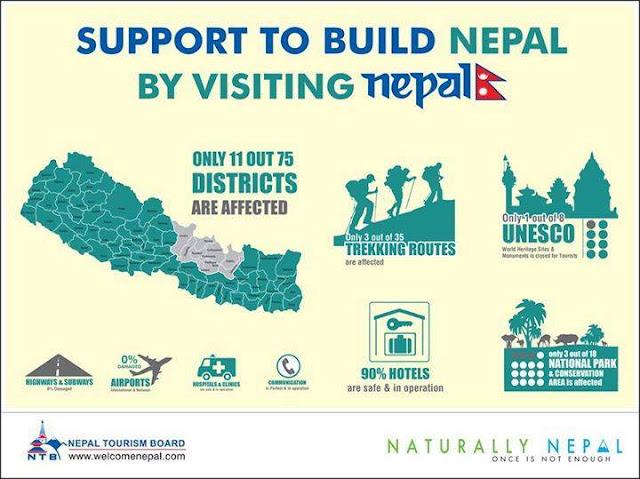 Nepal Earthquake in Chart