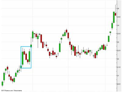 signal candlestick pattern