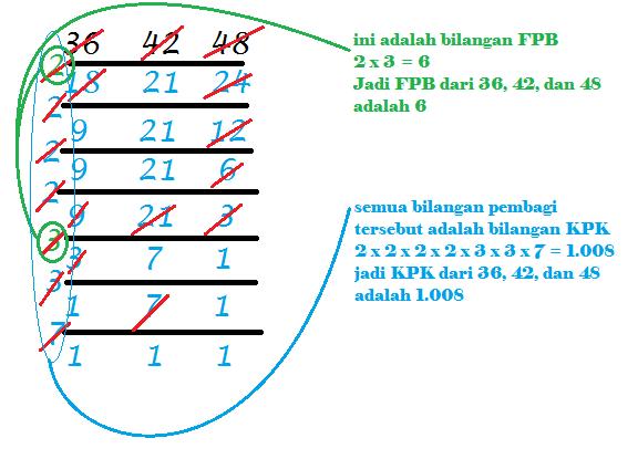 SD NEGERI 03 LAMPUYANG: Cara cepat menghitung KPK dan FPB