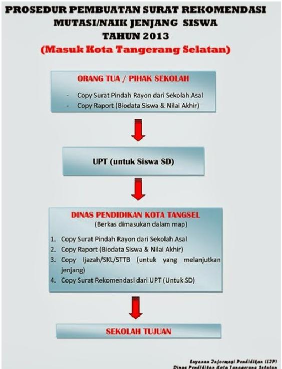 Gambar Prosedur Pembuatan Surat Rekomendasi Mutasi siswa Masuk Kota Tangerang Selatan