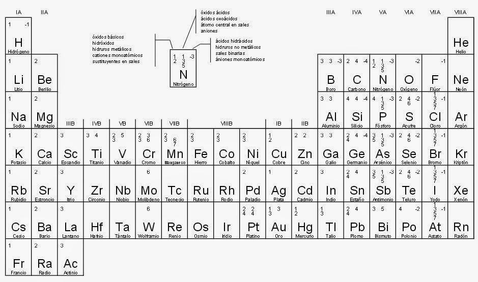 Ciencia para el aula tabla peridica con valencias tabla peridica con valencias urtaz Choice Image