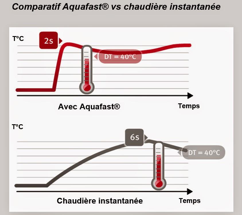 Pour ma famille chaudiere gaz comparatif prix qualite for Comparatif chaudieres a condensation