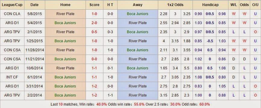 Tip kèo cá cược Boca Juniors vs River Plate