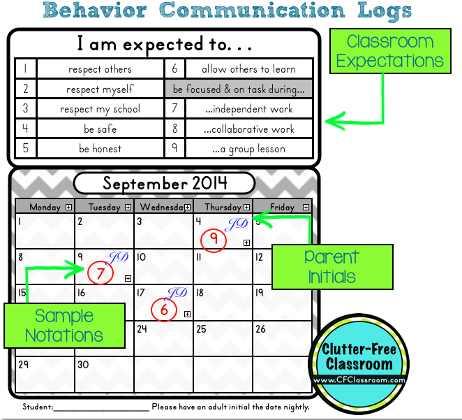 behavioral side of management A behavioral management program that complies with federal nursing home surveyor guidelines includes five components: 1) identification of problem behavior, 2) patient assessment, 3) specific systematic behavioral interventions, 4.