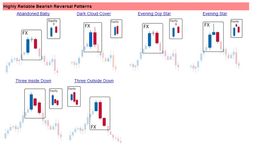 Bearish japanese candlesticks
