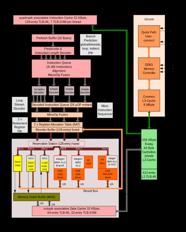 Intel Nehalem Microarchitecture