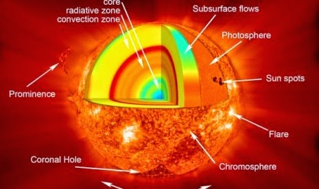struktur bagian matahari
