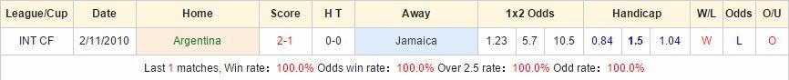 Dự đoán kèo thơm Argentina vs Jamaica