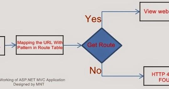 asp net mvc tutorial pdf