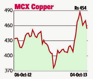 MCX Copper Technical Analysis
