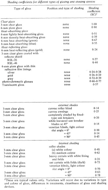 Table showing Shading Coefficients for Fenestration