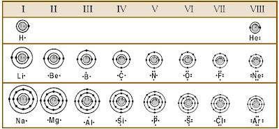 Jari-jari atom dipengaruhi oleh jumlah proton dalam inti