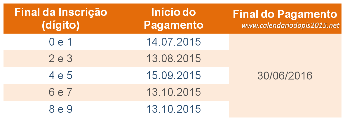 VEJA  A TABELA DO PIS  PARA  2015