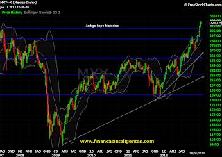 Gráfico do principal índice da bolsa mexicana