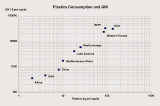 Plastic consumption by country