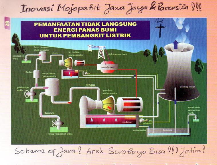 Tips & Inovasi JAWA tentang Panas Bumi sebagai Energi dari Surabaya Jawa Timur dan Mojopahit Jaya !